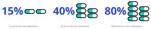Drug Interactions_drugwatch.com.png